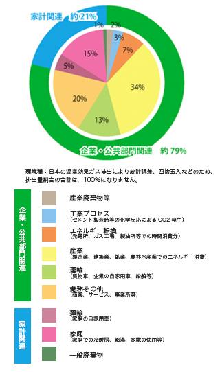 グラフモバイル